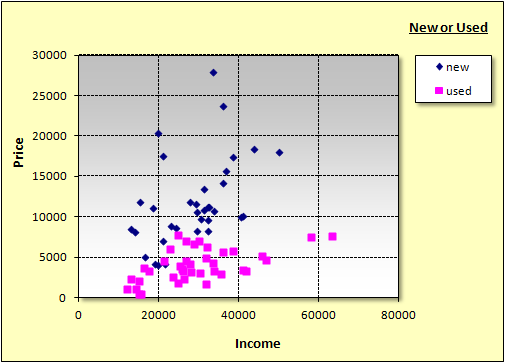 excel scatter plot how to get points on graph